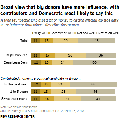 Most Americans want to limit campaign spending   Pew ...