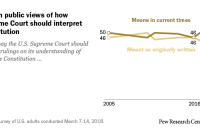 Shift in public views of how Supreme Court should interpret Constitution