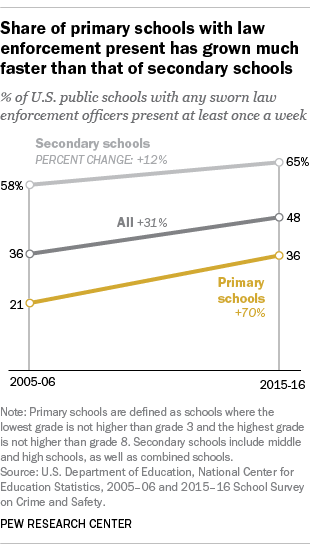 Share of primary schools with law enforcement present has grown much faster than that of secondary schools