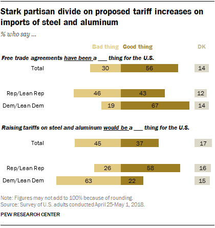 Stark partisan divide on proposed tariff increases on imports of steel and aluminum