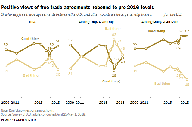 Positive views of free trade agreements rebound to pre-2016 levels