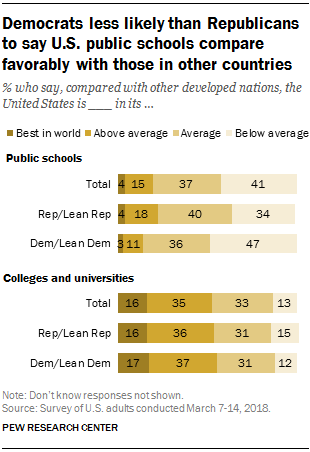 Democrats less likely than Republicans to say U.S. public schools compare favorably with those in other countries