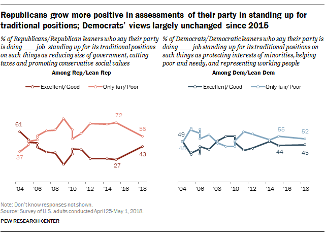 Republicans grow more positive in assessments of their party in standing up for tradition positions; Democrats' views largely unchanged since 2015