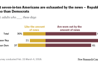 Almost seven-in-ten Americans are exhausted by the news – Republicans more so than Democrats