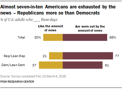Almost seven-in-ten Americans are exhausted by the news - Republicans more so than Democrats