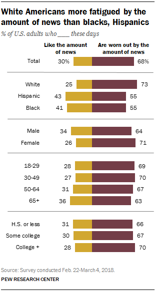 nearly 7 in 10 in u s feel worn out from too much news