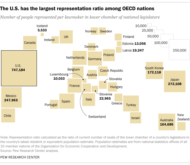 The U.S. has the largest representation ratio among OECD nations
