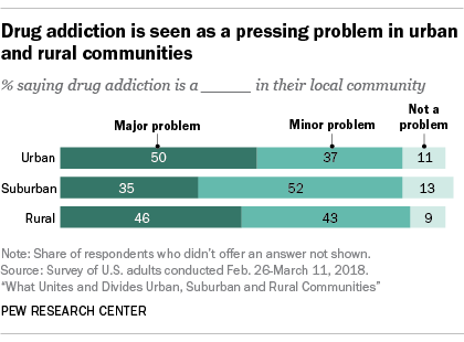 Drug addiction is seen as a pressing problem in urban and rural communities