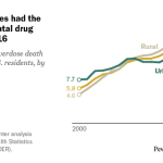 Suburban counties had the highest rate of fatal drug overdoses in 2016