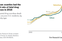 Drugs | Pew Research Center