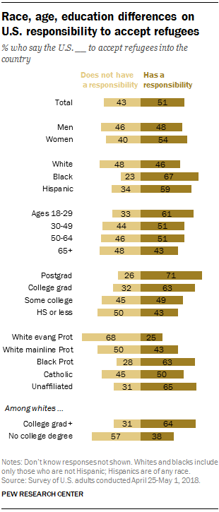 Race, age, education differences on U.S. responsibility to accept refugees