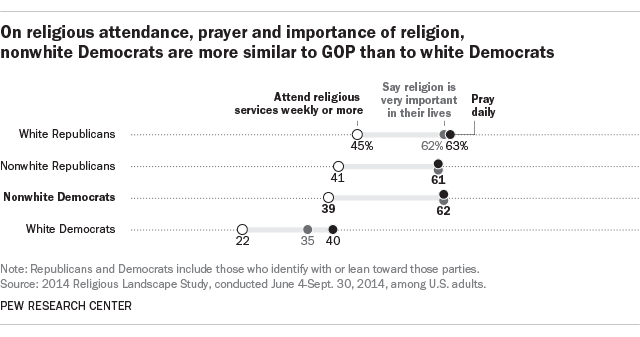 Both Parties Are So Similar It Really >> Religiously Nonwhite Democrats More Similar To Republicans Than To