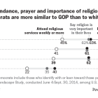 On religious attendance, prayer and importance of religion, nonwhite Democrats are more similar to GOP than to white Democrats