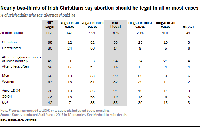 Nearly two-thirds of Irish Christians say abortion should be legal in all or most cases