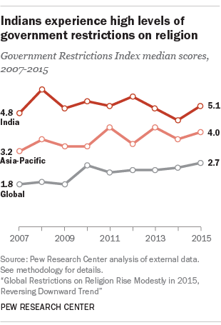 Indians experience high levels of government restrictions on religion