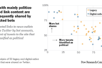 Sites with mainly politics-focuses link content are less frequently shared by suspected bots