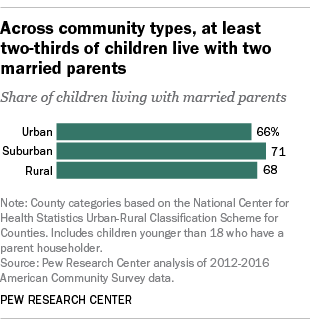 Across community types, at least two-thirds of children live with two married parents