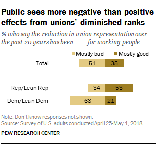 Public sees more negative than positive effects from unions' diminished ranks