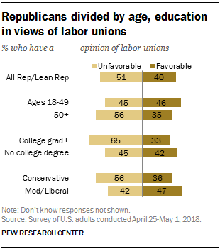 Republicans divided by age, education in views of labor unions