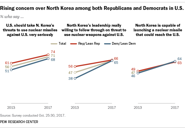 Rising concerns over North Korea among both Republicans and Democrats in U.S.