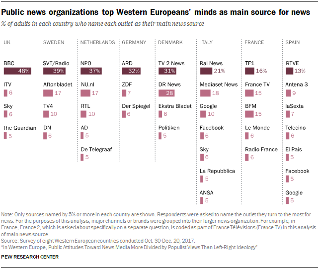 Public news organizations top Western Europeans' minds as main source for news