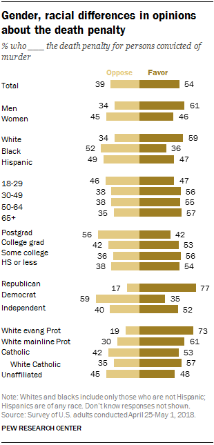 Gender, racial differences in opinions about the death penalty