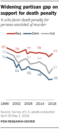 Widening partisan gap on support for death penalty