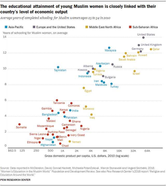 The educational attainment of young Muslim women is closely linked with their country's level of economic output