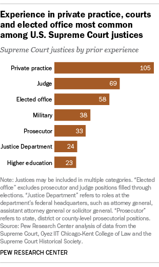 Experience in private practice, courts and elected office most common among U.S. Supreme Court justices