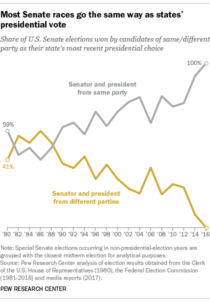 Most Senate races go to the same party as states' presidential vote