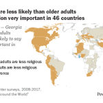 Younger adults are less likely than older adults to consider religion very important in 46 countries