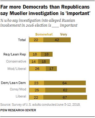 Far more Democrats than Republicans say Mueller investigation is 'important'