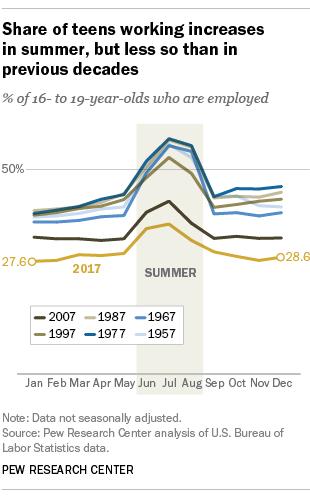 Scottsdale teen employment