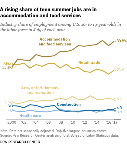 A rising share of teen summer jobs are in accommodation and food services