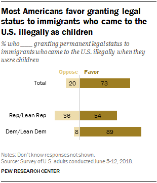 Most Americans favor granting legal status to immigrants who came to the U.S. illegally as children