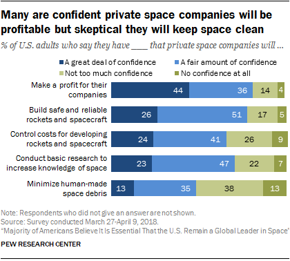Many are confident private space companies will be profitable but skeptical they will keep space clean