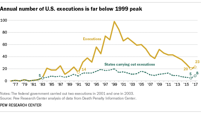death penalty in california pros