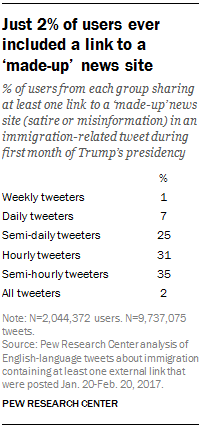 Just 2% of users ever included a link to a 'made-up' news site