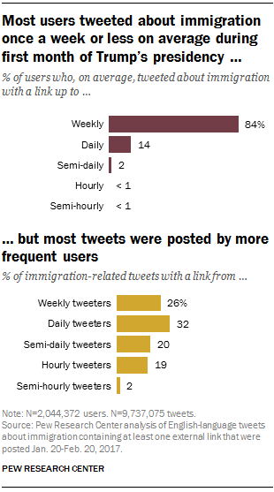 Most users tweeted about immigration once a week or less on average during first month of Trump's presidency