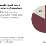 In immigration tweets, most users included links to news organizations