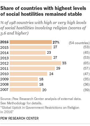 Share of countries with highest levels of social hostilities remained stable