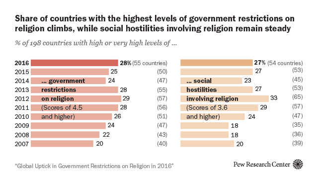 Share of countries with the highest levels of government restrictions on religion climbs, while social hostilities involving religion remain steady