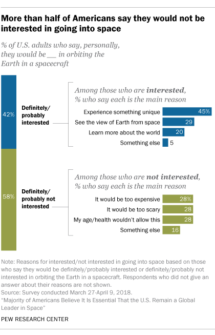 More than half of Americans say they would not be interested in going to space