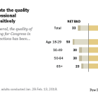 Most adults rate the quality of past congressional candidates positively