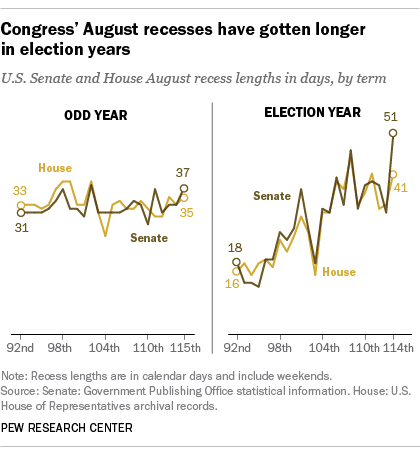 Congress' August recesses have gotten longer in election years