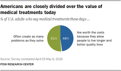 Americans are closely divided over the value of medical treatments today