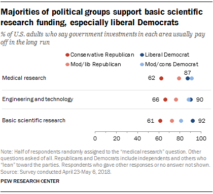 Majorities of political groups  back basic scientific research funding, especially  openhanded Democrats