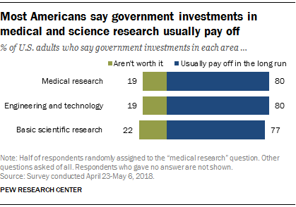 Most Americans say government investments in medical and science research usually pay off