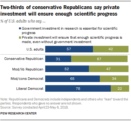 Two-thirds of conservative Republicans  pronounce private investment will ensure enough scientific progress