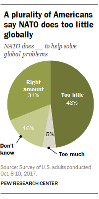 A plurality of Americans say NATO does too little globally